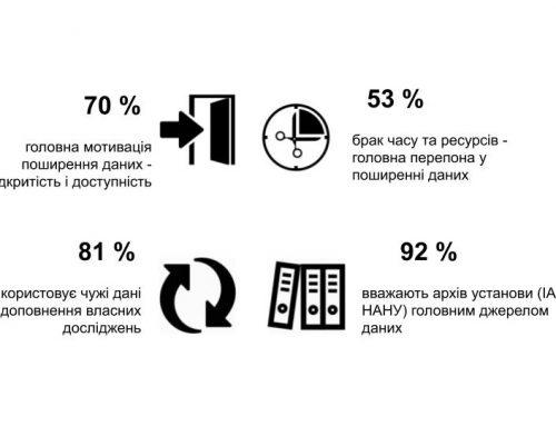 Управление данными исследований как сервис научной библиотеки
