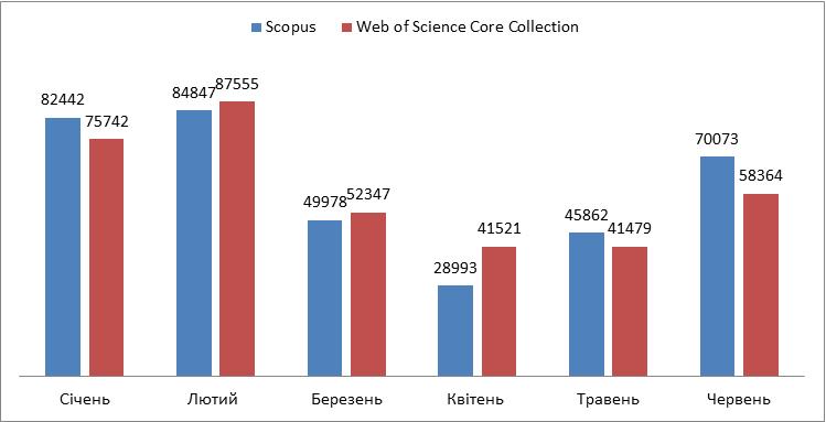 Кількість пошукових запитів користувачів установ України у базах Scopus та Web of Science Core Collection протягом січня-червня 2020 року